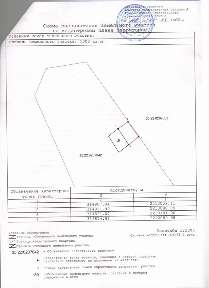 информация о торгах земельных участков